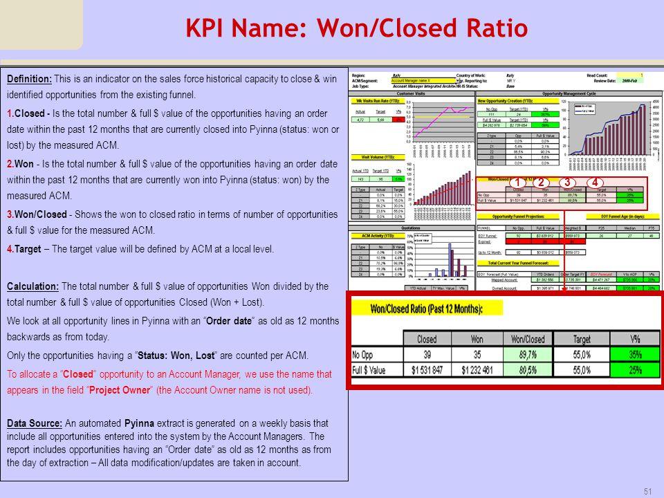 KPI Name: Won/Closed Ratio