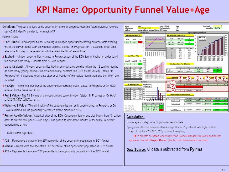 KPI Name: Opportunity Funnel Value+Age