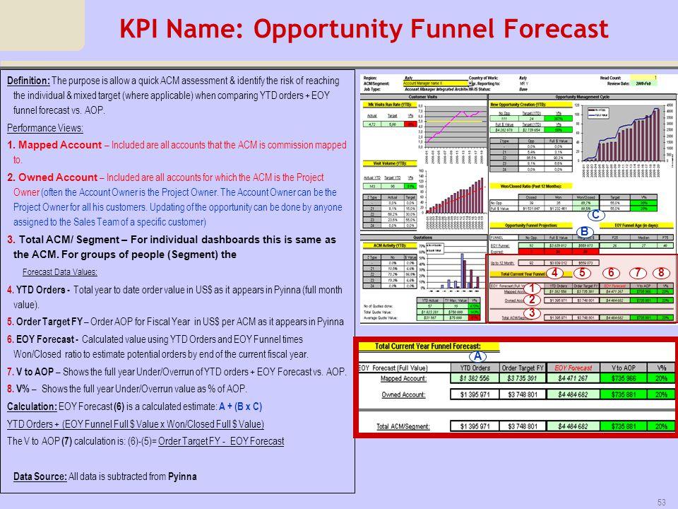 KPI Name: Opportunity Funnel Forecast