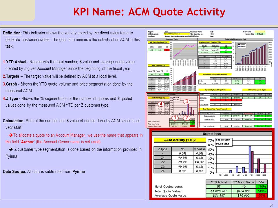 KPI Name: ACM Quote Activity
