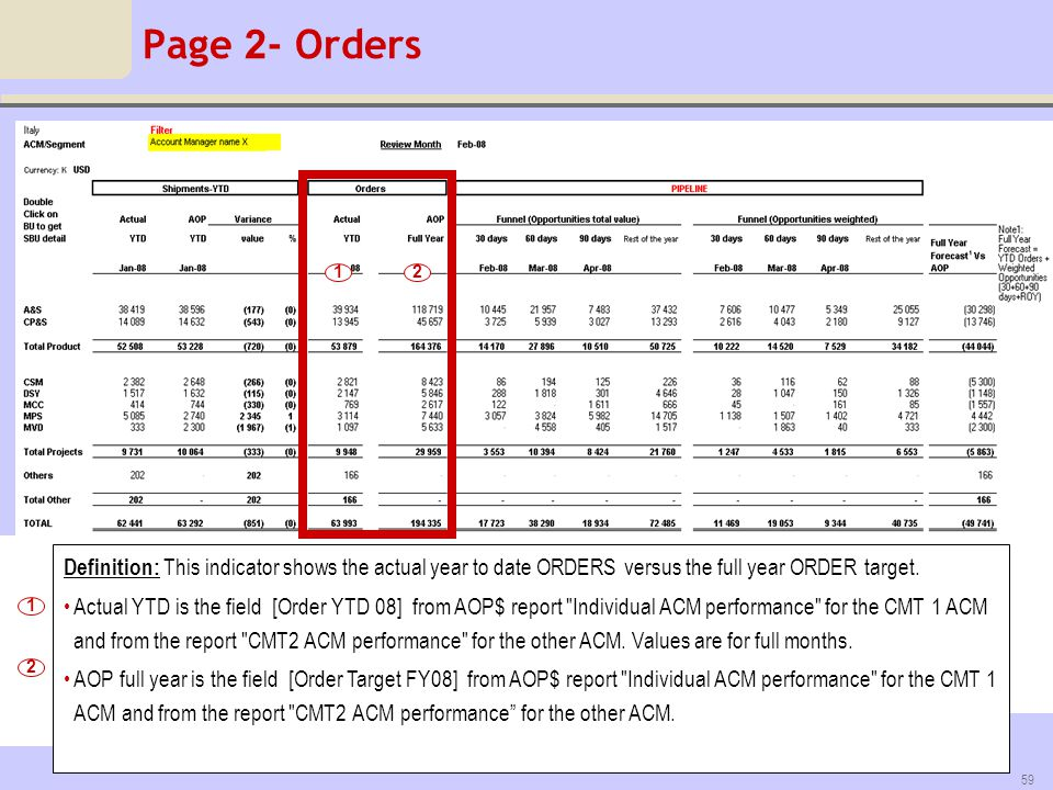 Page 2- Orders 1. 2. Definition: This indicator shows the actual year to date ORDERS versus the full year ORDER target.