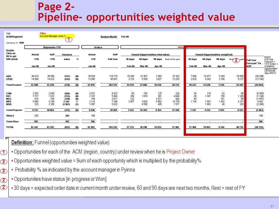 Page 2- Pipeline- opportunities weighted value