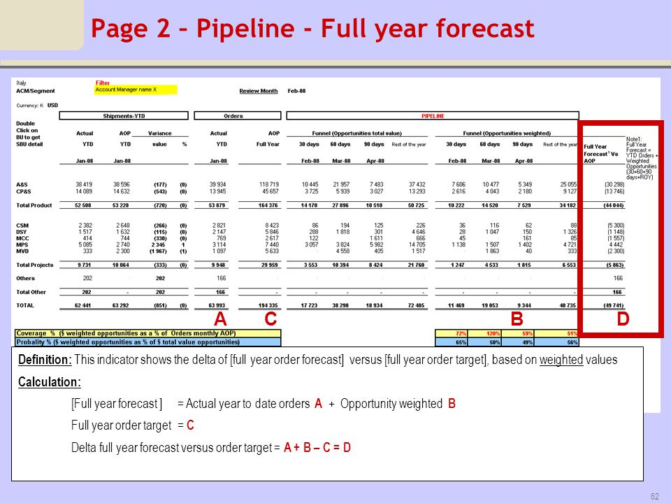 Page 2 – Pipeline - Full year forecast