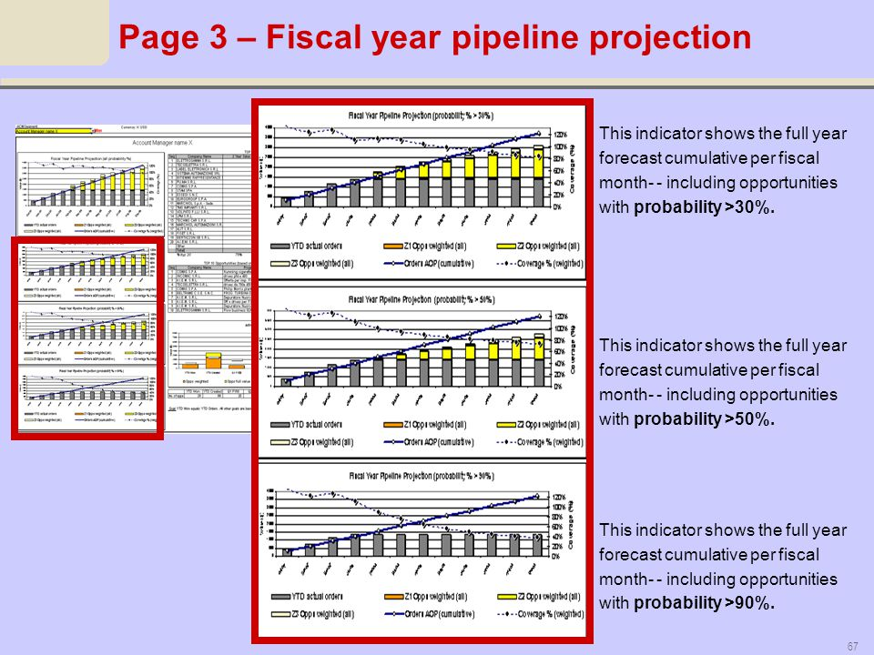Page 3 – Fiscal year pipeline projection