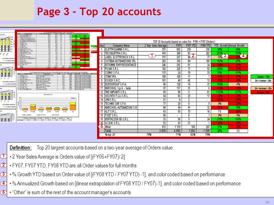 Page 3 - Top 20 accounts 1. 2. 3. 4. 5. Definition: Top 20 largest accounts based on a two-year average of Orders value.