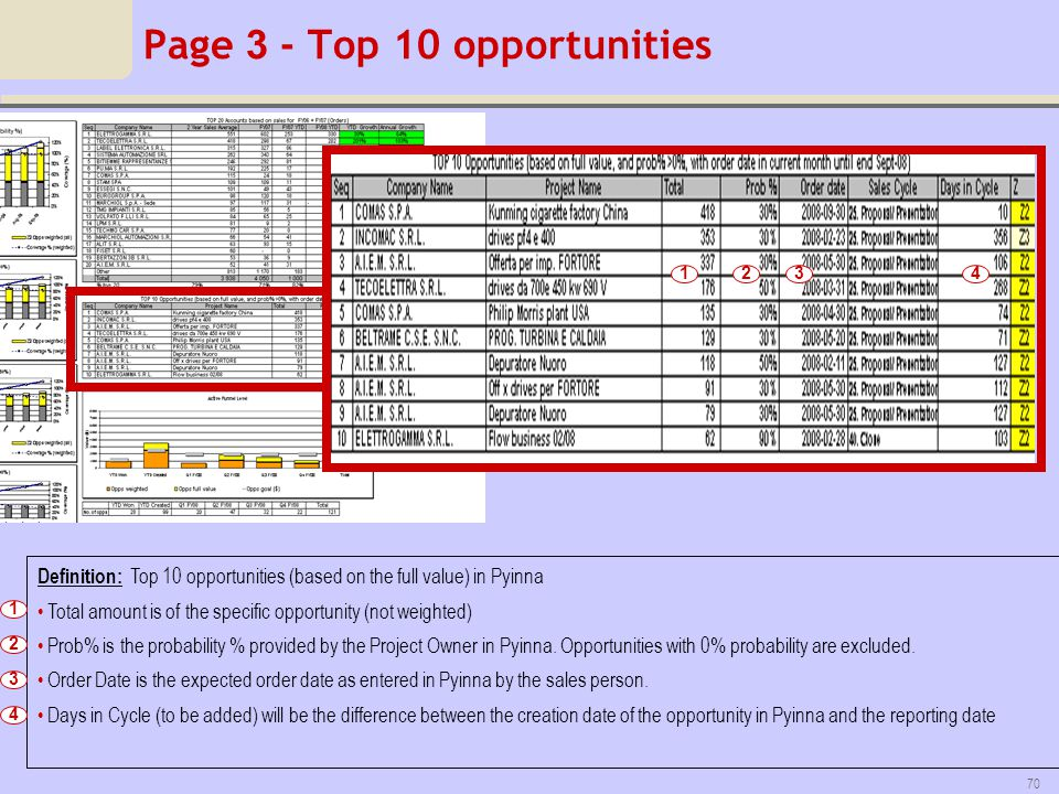 Page 3 - Top 10 opportunities