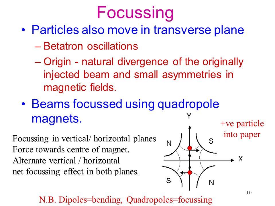 N.B. Dipoles=bending, Quadropoles=focussing