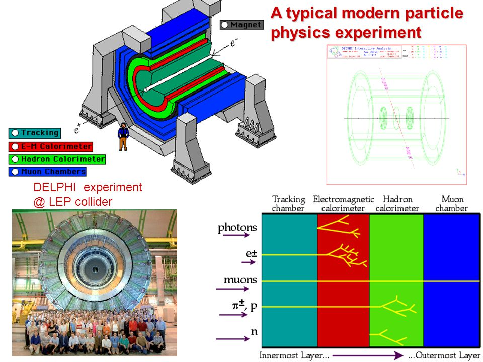 A typical modern particle physics experiment