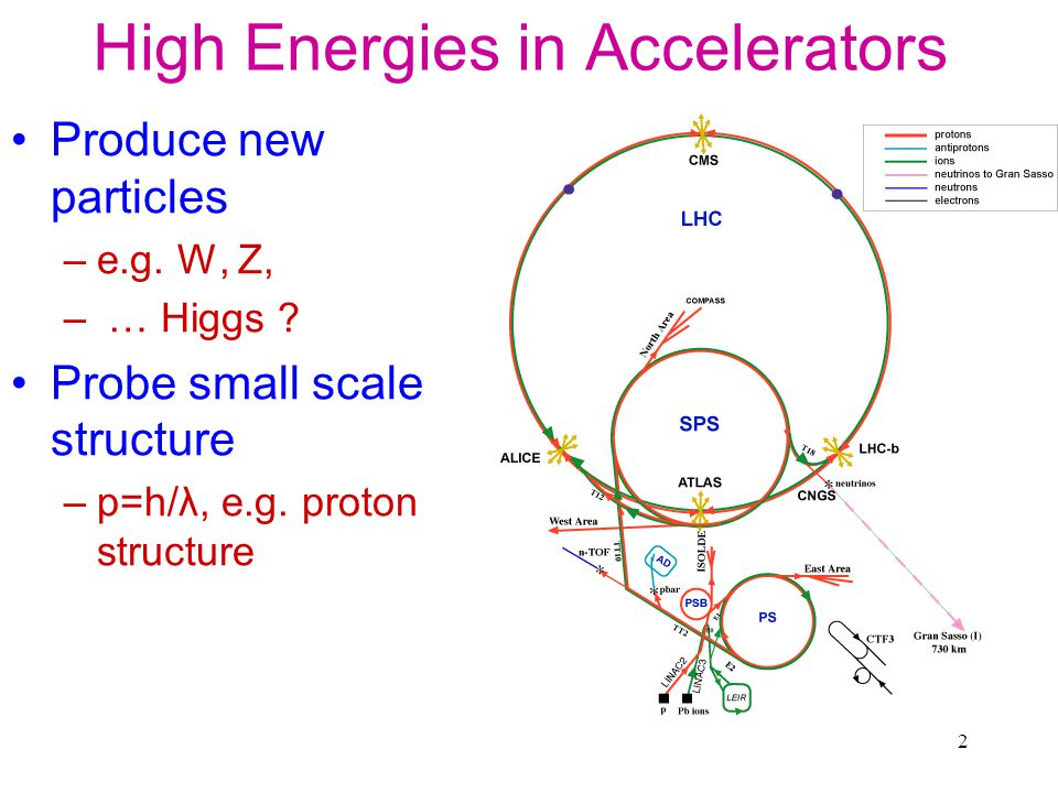 High Energies in Accelerators