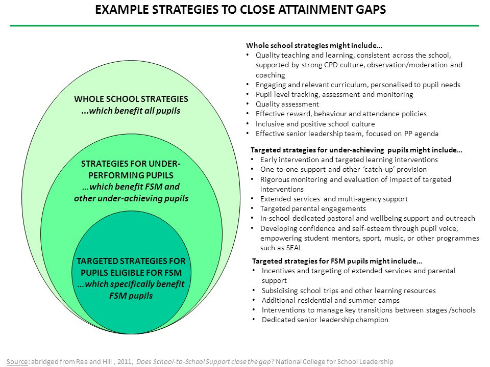 EXAMPLE STRATEGIES TO CLOSE ATTAINMENT GAPS