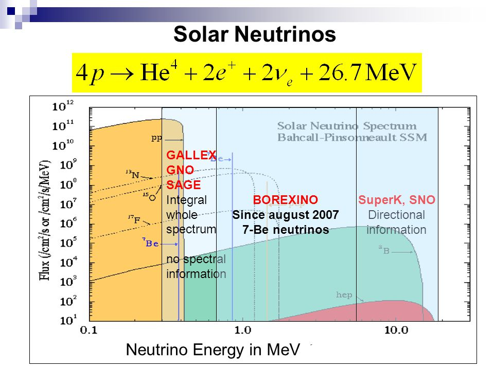 Solar Neutrinos Neutrino Energy in MeV GALLEX GNO SAGE Integral whole