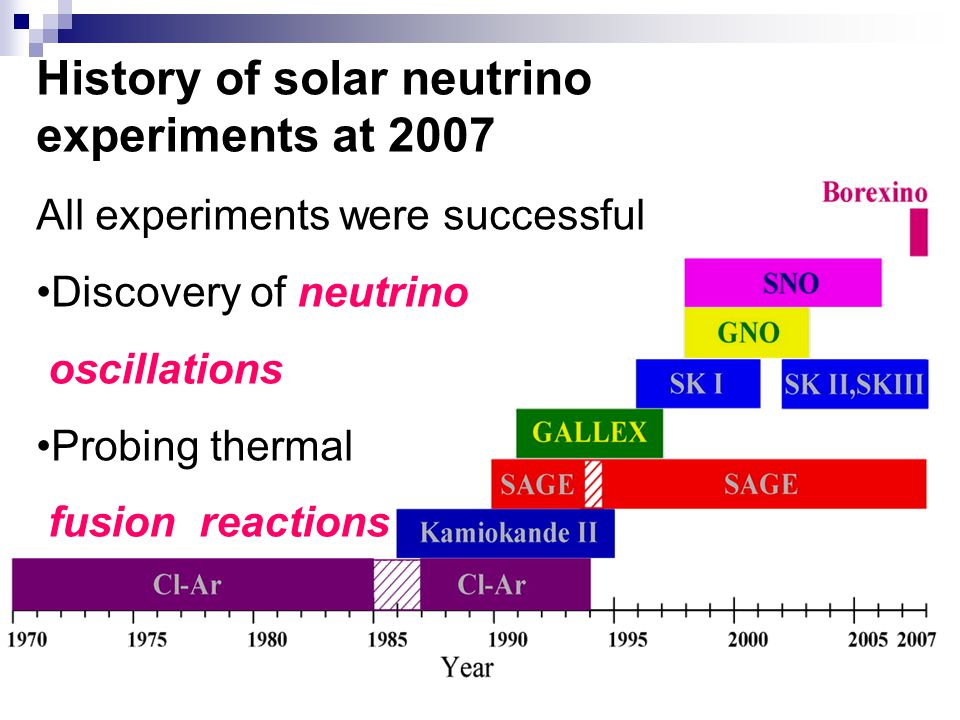 History of solar neutrino experiments at 2007