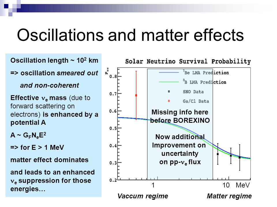 Oscillations and matter effects
