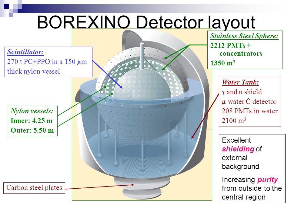 BOREXINO Detector layout