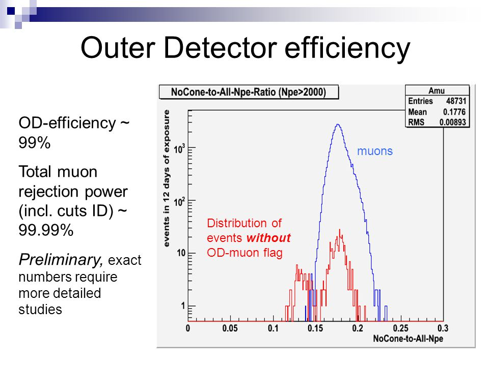 Outer Detector efficiency
