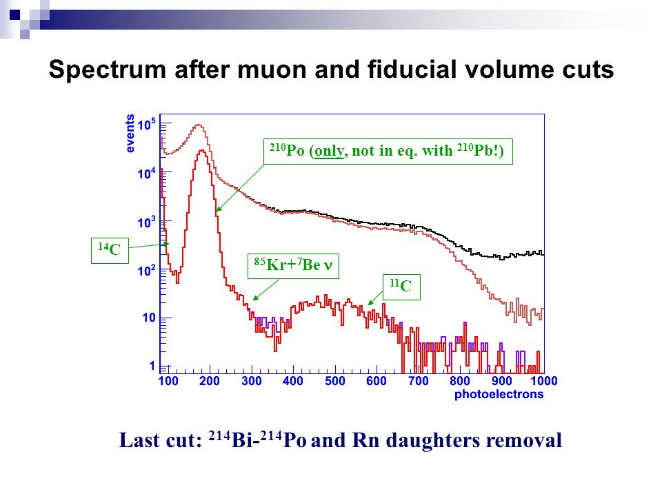 Spectrum after muon and fiducial volume cuts