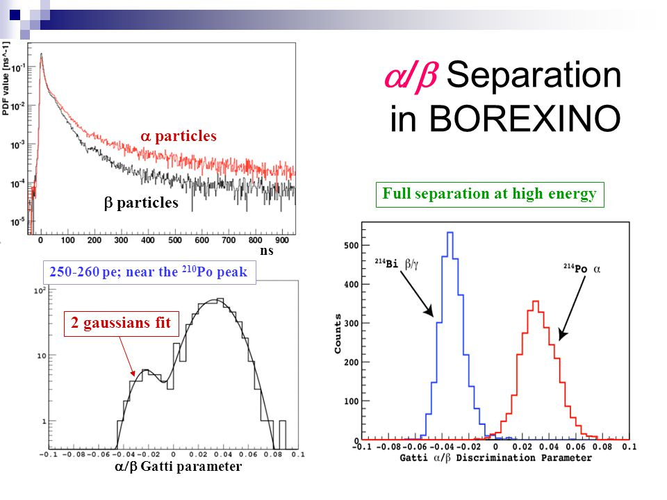 a/b Separation in BOREXINO