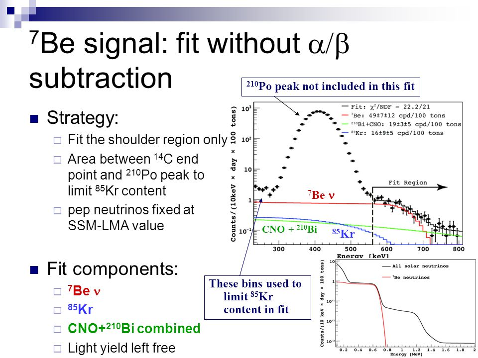 7Be signal: fit without a/b subtraction