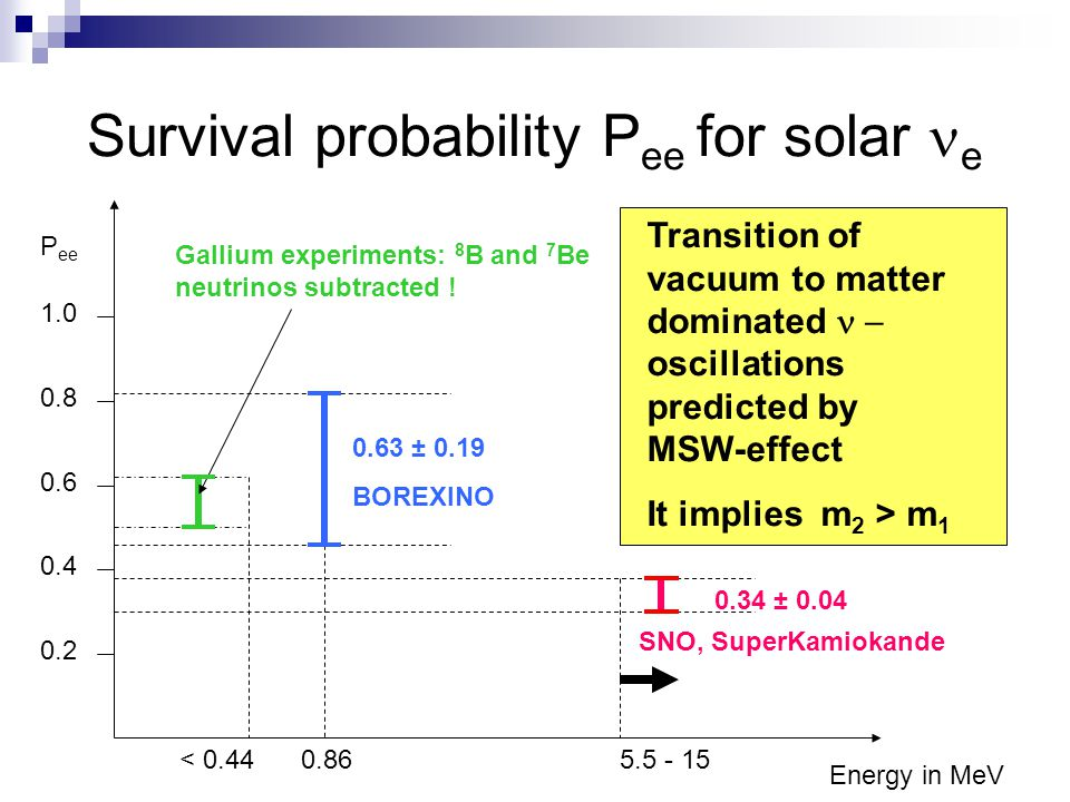 Survival probability Pee for solar ne