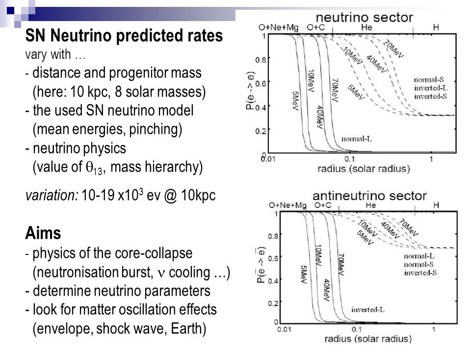 SN Neutrino predicted rates vary with … - distance and progenitor mass (here: 10 kpc, 8 solar masses) - the used SN neutrino model (mean energies, pinching) - neutrino physics (value of q13, mass hierarchy)