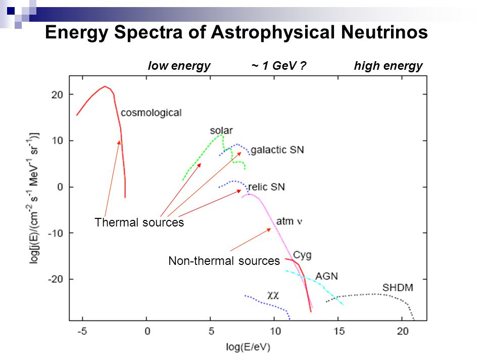 Energy Spectra of Astrophysical Neutrinos
