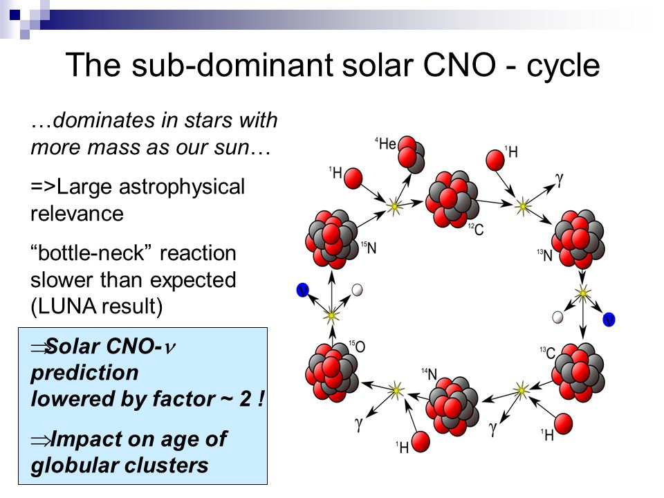 The sub-dominant solar CNO - cycle