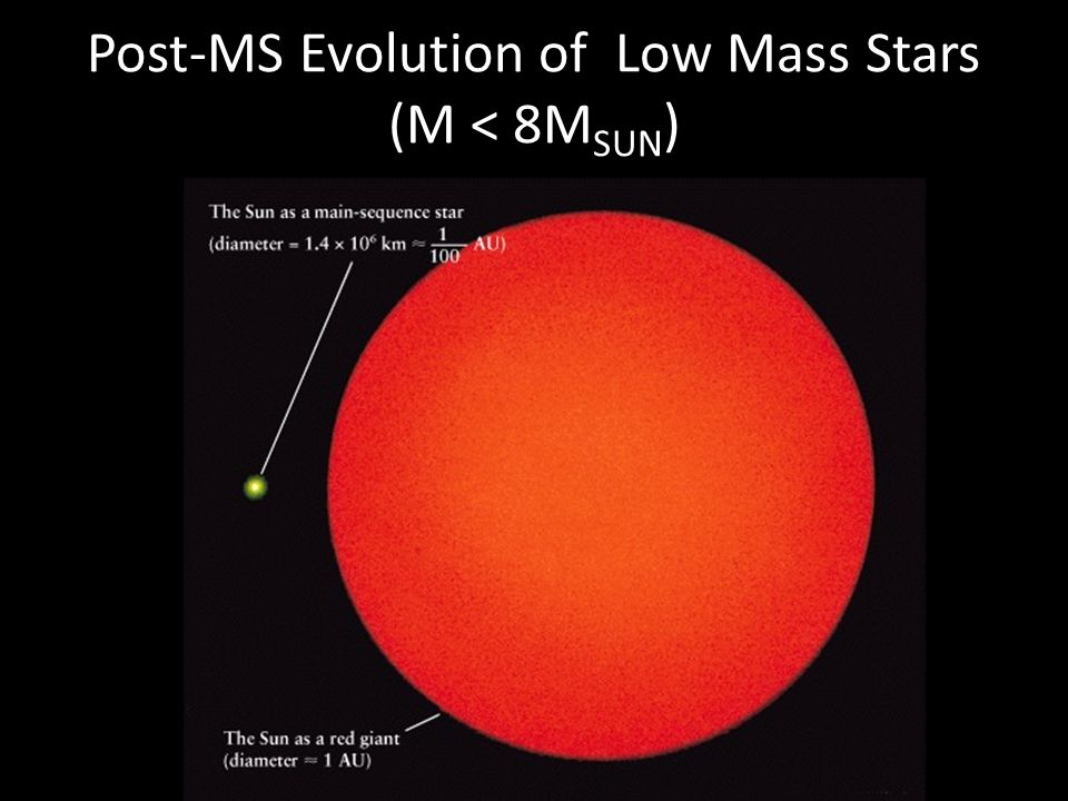 Post-MS Evolution of Low Mass Stars (M < 8MSUN)