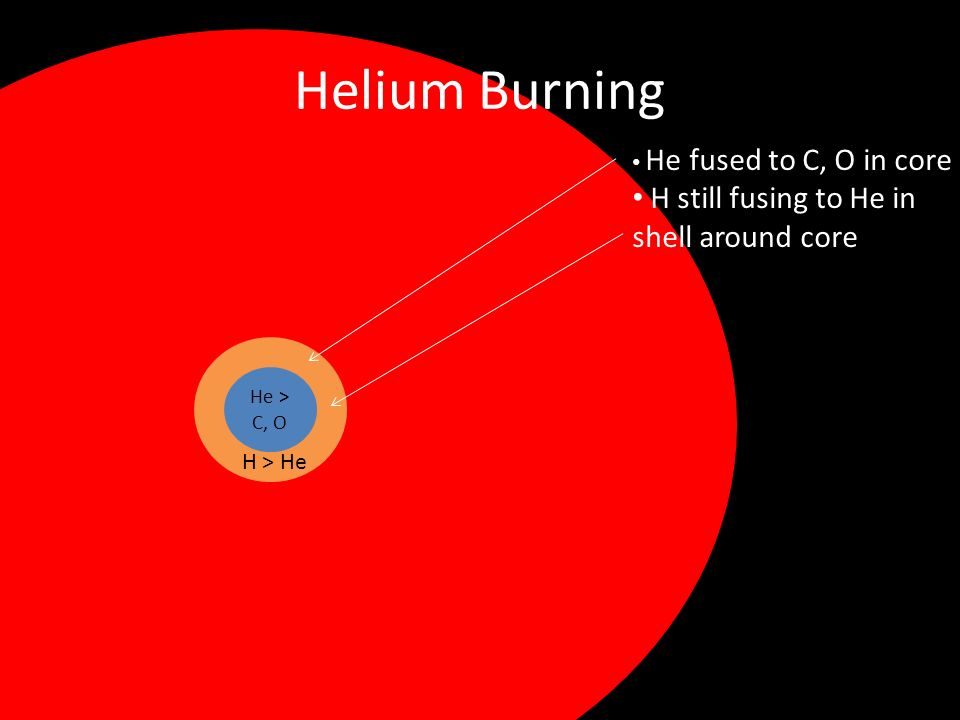 Helium Burning H still fusing to He in shell around core