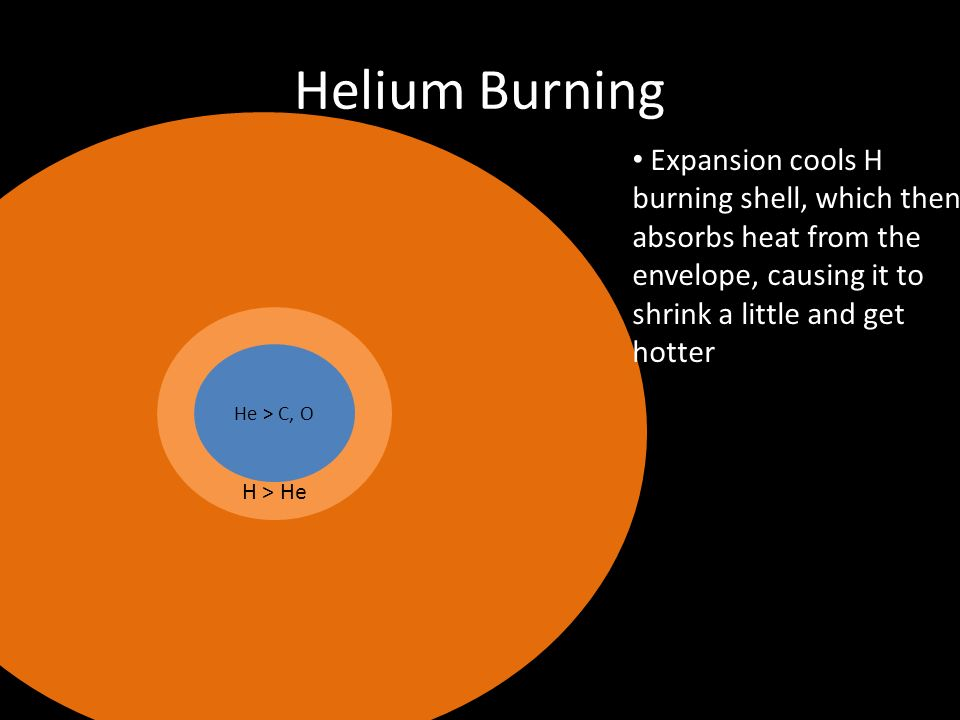 Helium Burning Expansion cools H burning shell, which then
