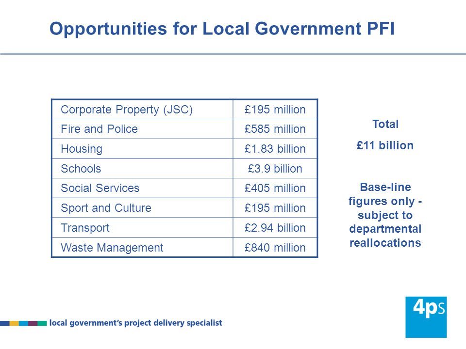 Opportunities for Local Government PFI