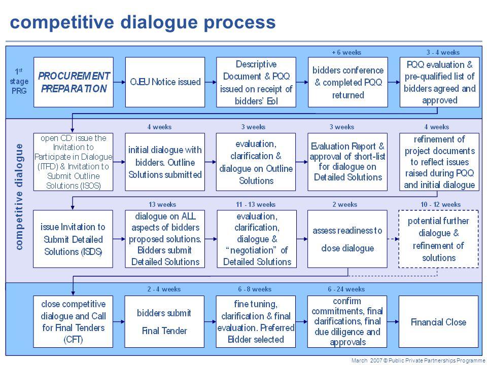 competitive dialogue process