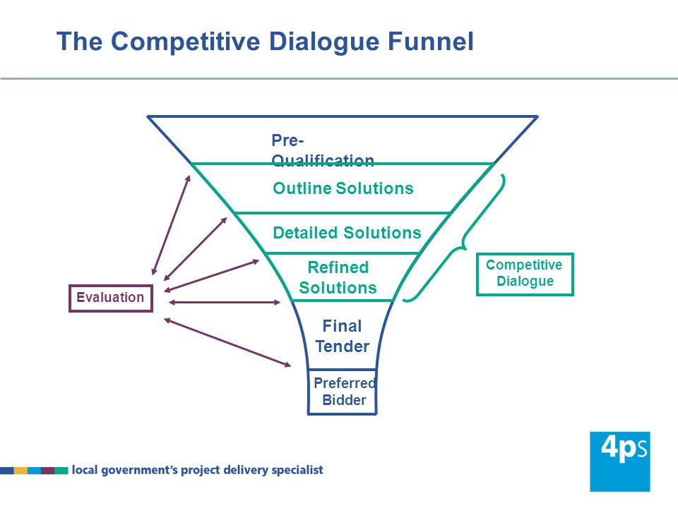 The Competitive Dialogue Funnel