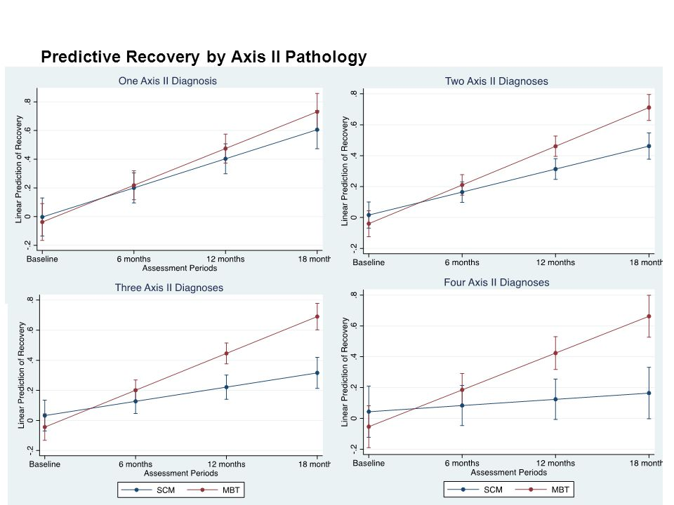 Predictive Recovery by Axis II Pathology