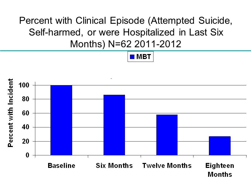 Percent with Clinical Episode (Attempted Suicide, Self-harmed, or were Hospitalized in Last Six Months) N=62 2011-2012