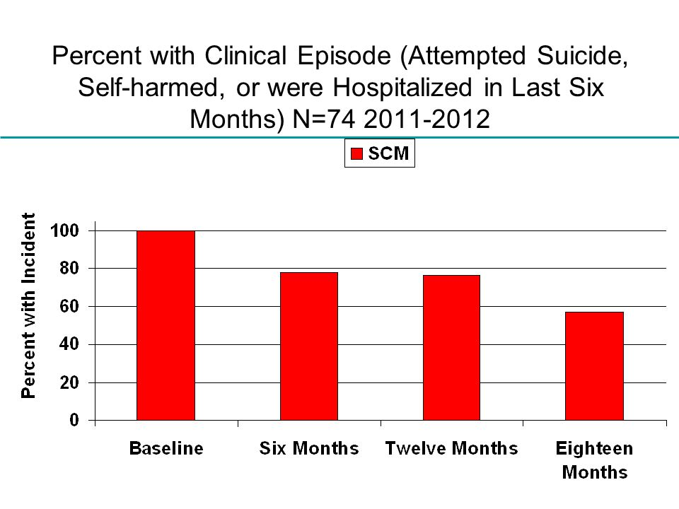 Percent with Clinical Episode (Attempted Suicide, Self-harmed, or were Hospitalized in Last Six Months) N=74 2011-2012