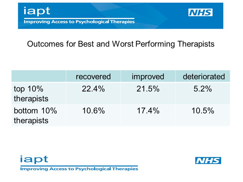 Outcomes for Best and Worst Performing Therapists