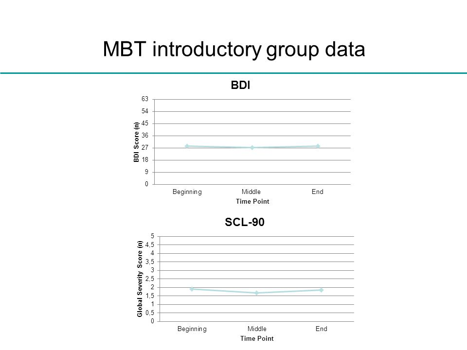 MBT introductory group data