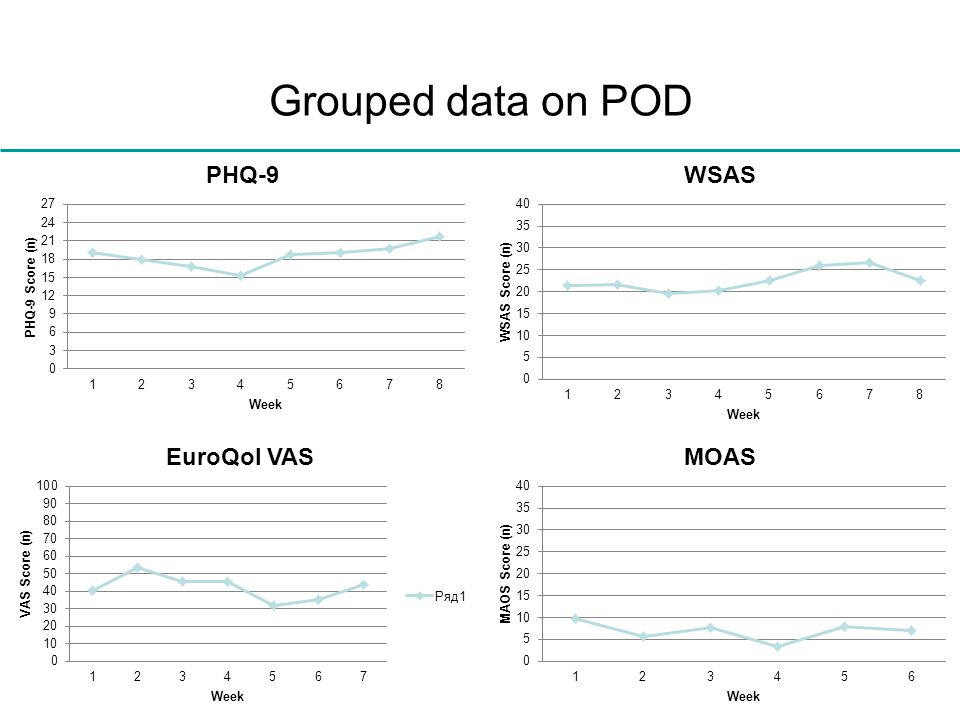 Grouped data on POD Hospital admissions, suicidal and self-injurious episodes Proportion with episode overall decline or risk per 6 m period.