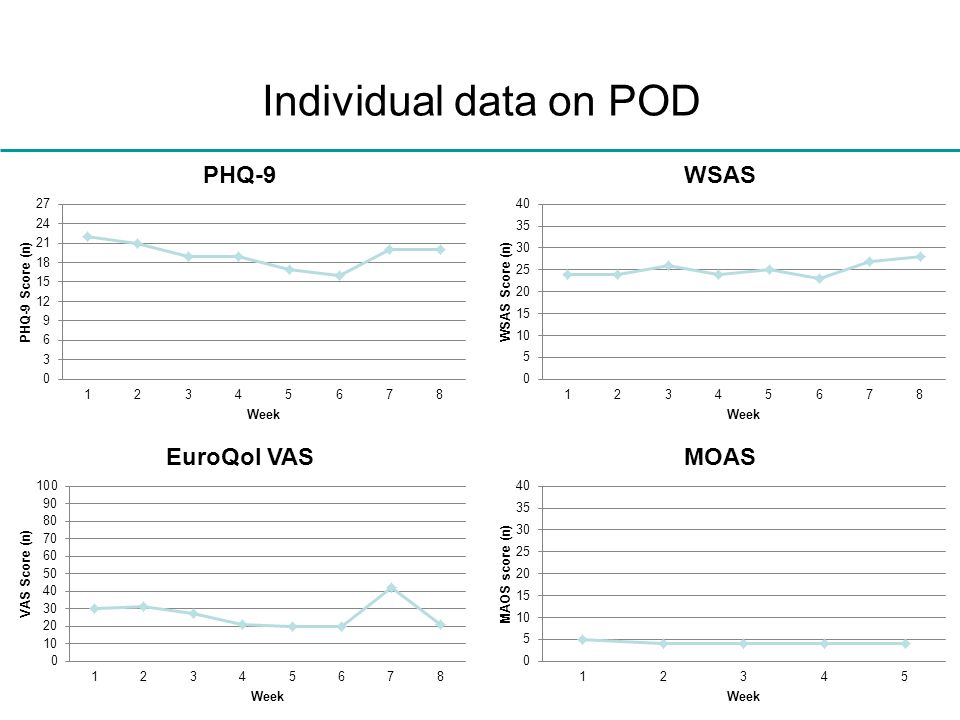 Individual data on POD Hospital admissions, suicidal and self-injurious episodes Proportion with episode overall decline or risk per 6 m period.