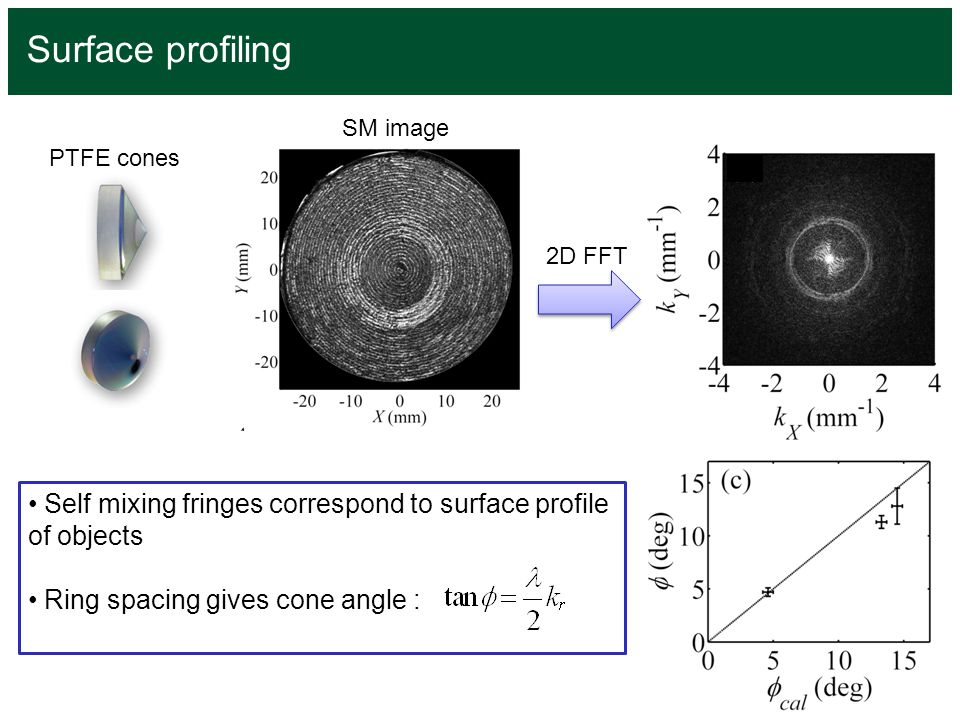 Surface profiling SM image. PTFE cones. 2D FFT. Self mixing fringes correspond to surface profile of objects.