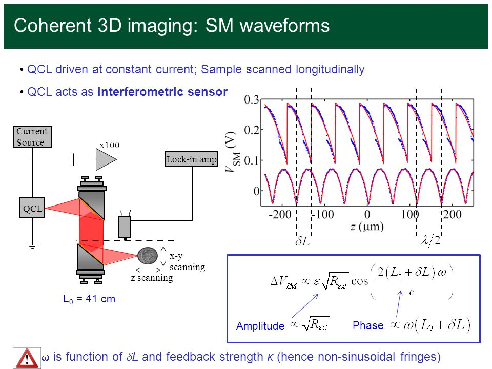 Coherent 3D imaging: SM waveforms