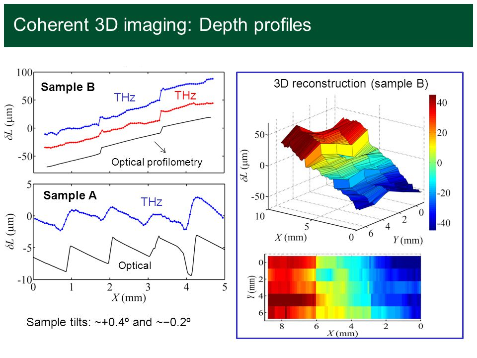 Coherent 3D imaging: Depth profiles