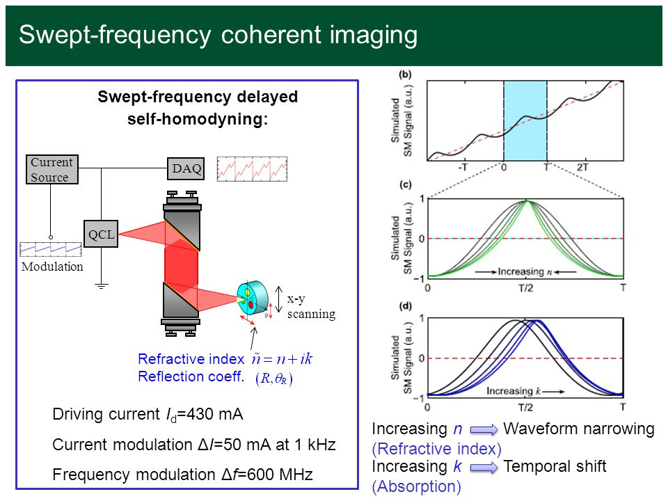 Swept-frequency delayed self-homodyning: