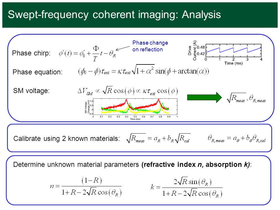 Swept-frequency coherent imaging: Analysis