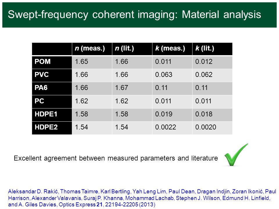 Swept-frequency coherent imaging: Material analysis