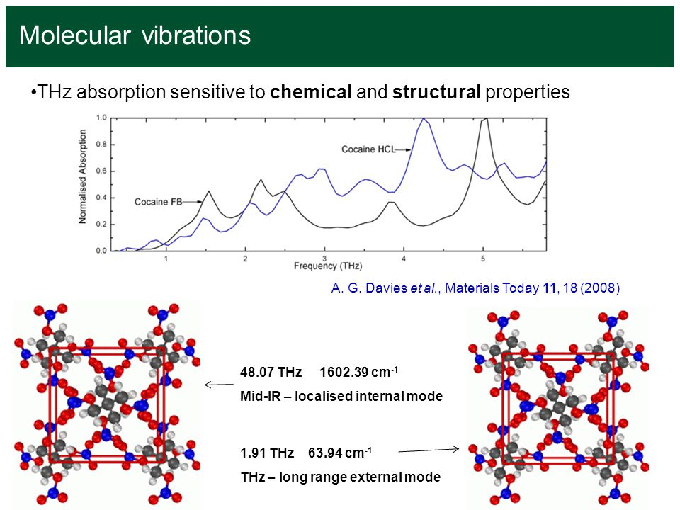 Molecular vibrations THz absorption sensitive to chemical and structural properties. A. G. Davies et al., Materials Today 11, 18 (2008)