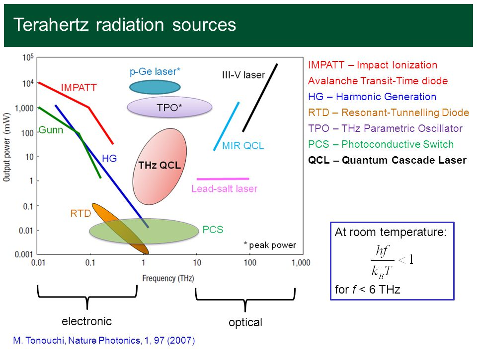 Terahertz radiation sources