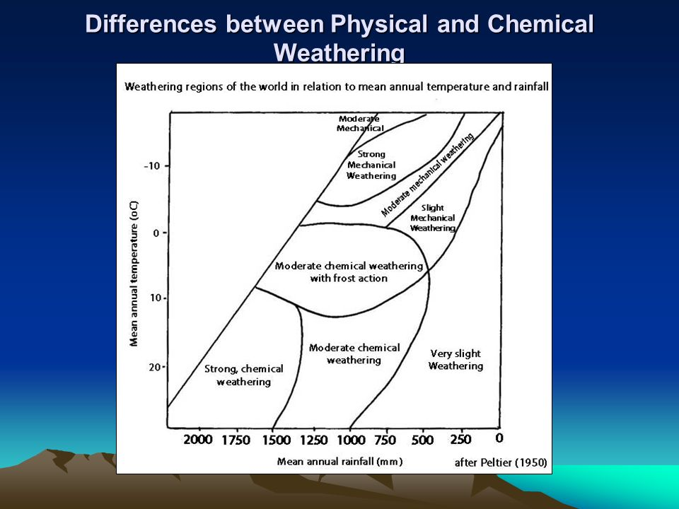 Differences between Physical and Chemical Weathering