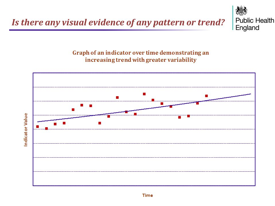 Is there any visual evidence of any pattern or trend