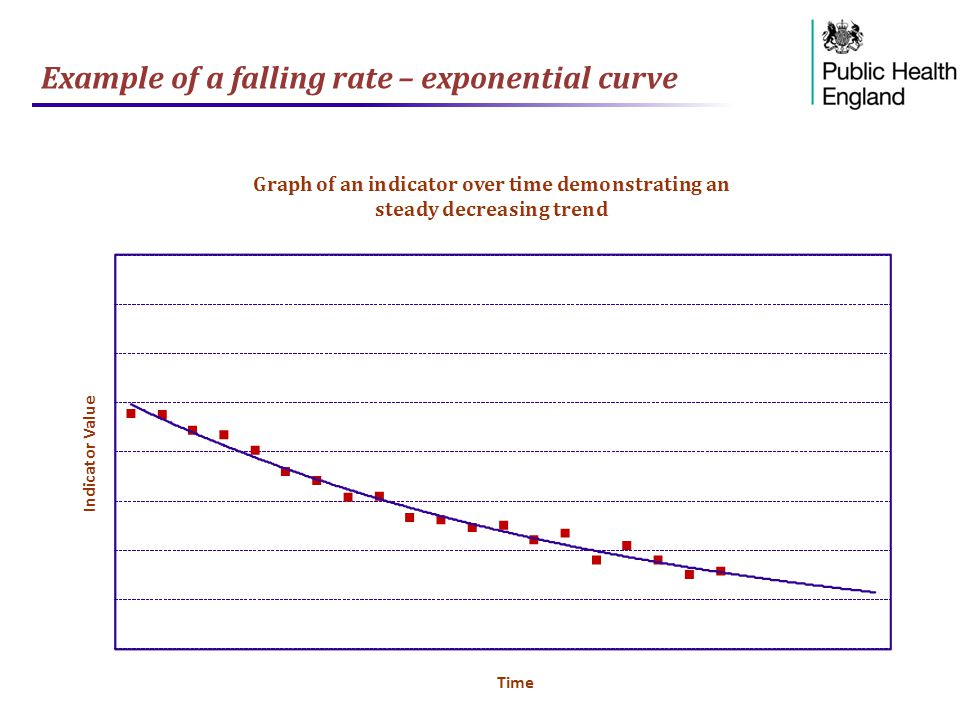 Example of a falling rate – exponential curve